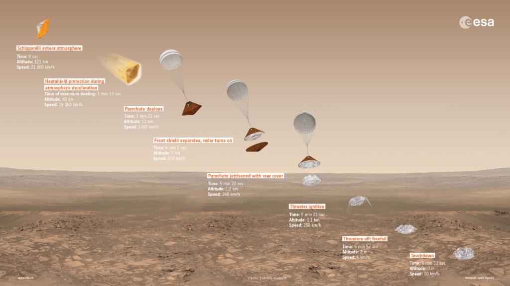 Détail de la descente de l'EDM Schiaparelli vers la surface de Mars. Crédit : ESA, ATG Medialab.