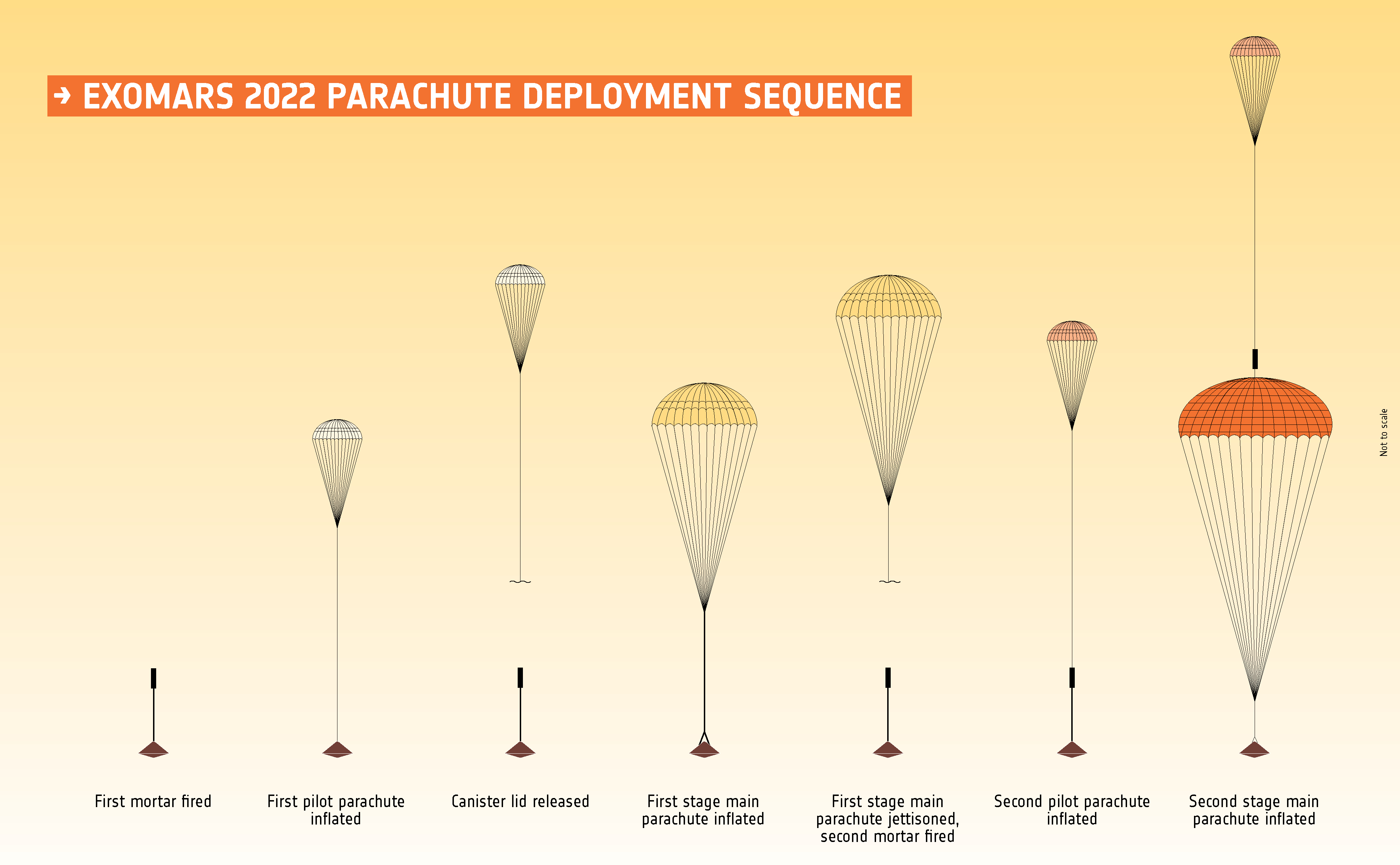 Parachutes ExoMars
